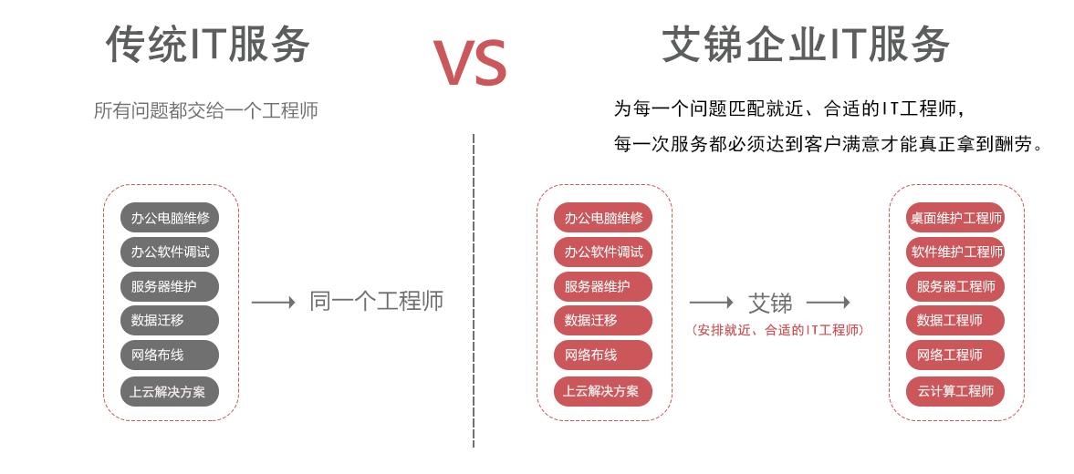 北京网络维护公司